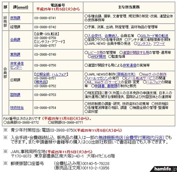 JARL Webに掲載された、11月5日に移転後の連絡先一覧表