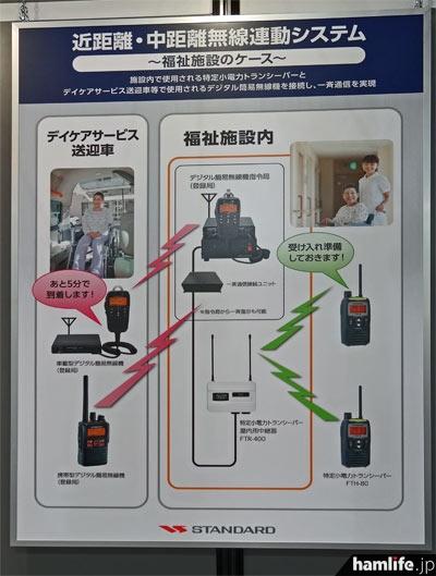 「近距離・中距離無線連動システム」の説明パネル。屋内で特小、移動局でデジ簡を使用しているような施設では通信の効率が飛躍的に向上する