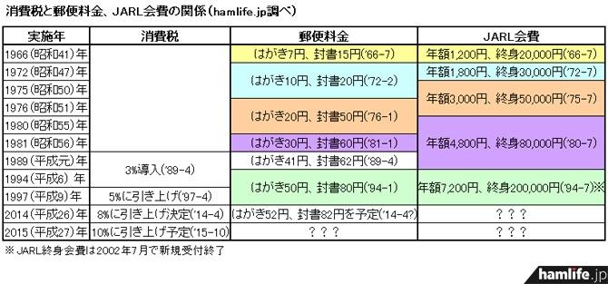 消費税と郵便料金、JARL会費の値上げの相関表(hamlife.jp調べ)