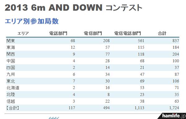 「第43回6m AND DOWNコンテスト」の「エリア別参加局数」を見ると、半数近くは1エリアからのエントリーだとわかる(同Webサイトから)