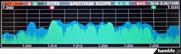 全市全郡コンテストで賑わう7MHz帯CWをIC-7800のスペクトラムスコープでチェック。コンテスト使用周波数の7.010~7.030MHzが見事に埋まっている