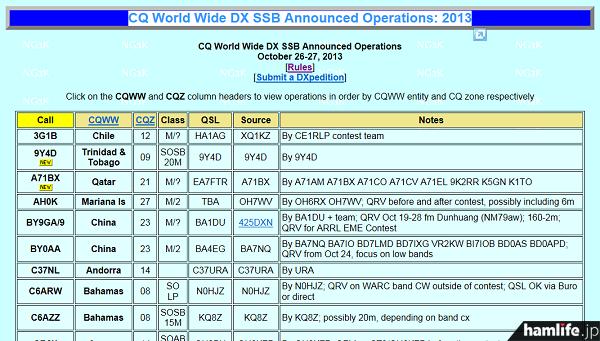 「2013 CQ World Wide DX Contest(電話部門)」に併せて計画されているDXペディション(NG3K Amateur Radio Contest/DX Pageから)