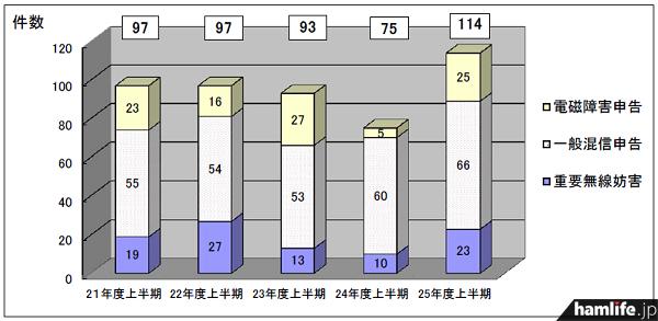 平成24年度上期までは減少傾向にあった申告件数が、平成25年上期は増加へ(同報告書から)