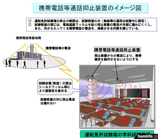 携帯電話などの通話抑止装置イメージ図(関東総合通信局Webサイトから)