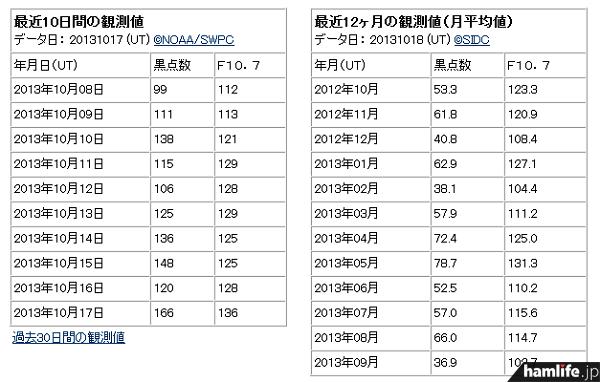 10月17日のデータを見ると、太陽黒点数が「166」に上昇している(同Webサイトから)