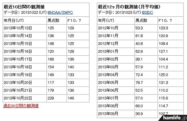 10月22日のデータを見ると、太陽黒点数「228」が表示されている(同Webサイトから)