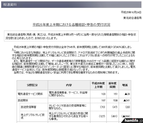東北総通が発表した「平成25年度上半期における各種相談・申告の受付状況」の一部(同Webサイトから)