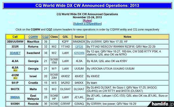 「2013 CQ World Wide DX Contest(電信部門)」に併せて計画されているDXペディション(NG3K Amateur Radio Contest/DX Pageから)