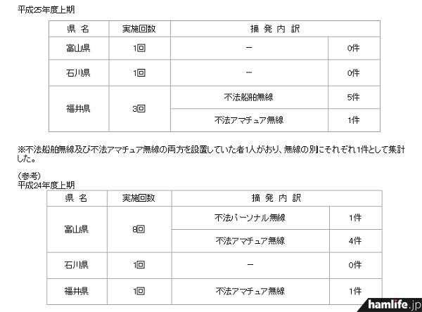 県別にみた不法無線局の取り締まり回数と摘発内訳(同報告書から)