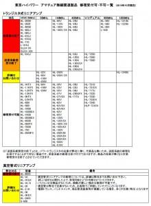 東京ハイパワーがWebサイトで公開した「修理受付可否リスト」の一部