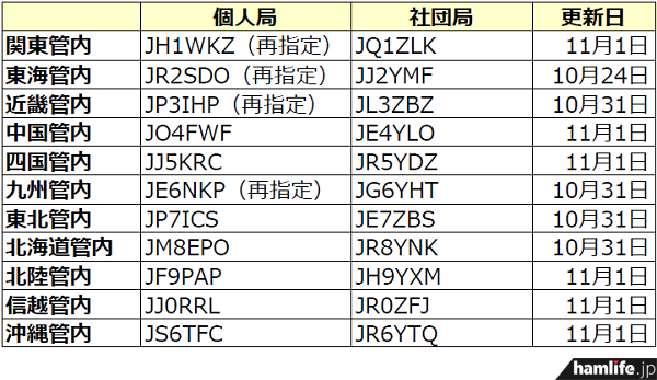 ja-callsign-fuyojyoukyou20131101