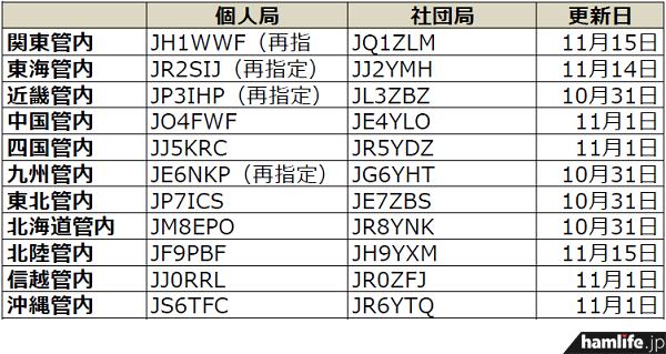ja-callsign-fuyojyoukyou20131118