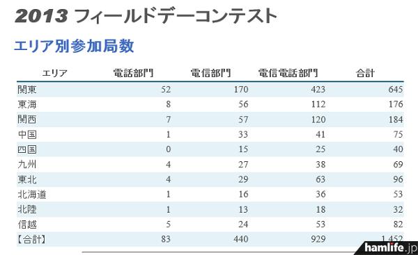 エリア部門別参加局数を見ると、「電話部門」のみのエントリーは意外に少ない(JARL Webサイトから)