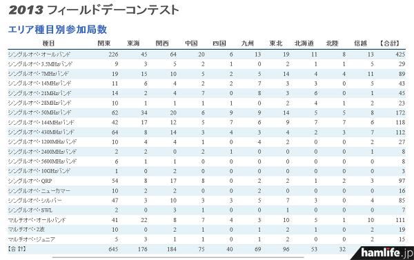 部門種目は20部門に分かれ、「シングルオペ・オールバンド」の参加局が一番多い(JARL Webサイトから)