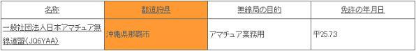 JQ6YAAの免許検索結果(総務省電波利用ホームページ)
