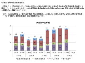 平成25年度上半期における重要無線通信妨害の申告件数は19件(35.2%)と平成20年度下半期(20件)以来、最も多い(同報告書から)
