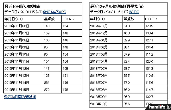 11月15日のデータを見ると、黒点数は前日の「234」よりさらに高い「272」が表示されている(同Webサイトから)