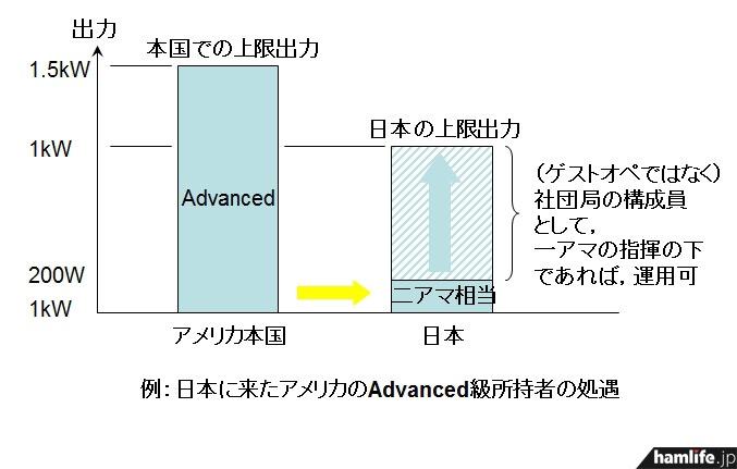 アメリカのAdvanced級の所持者は、「日本の社団局」で、「日本の一アマの指揮の下」であれば1kWまで出せる