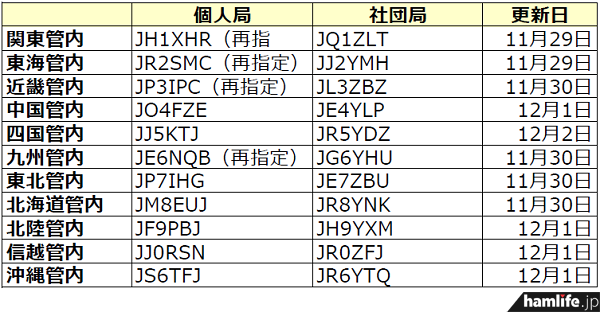 ja-callsign-fuyojyoukyou20131202