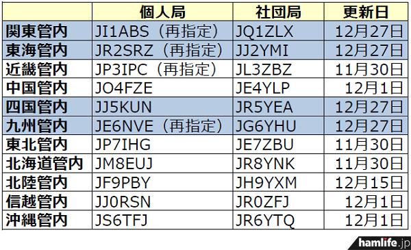 ja-callsign-fuyojyoukyou20131227