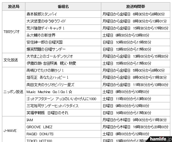 不法パーソナル対策ラジオCM放送一覧表の一部(同Webサイトから)