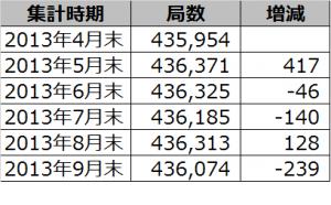 2013年4月末から9月末までのアマチュア局数の推移
