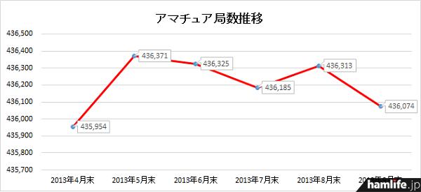折れ線グラフで見ると9月末に局数が大きく下がったことがわかる