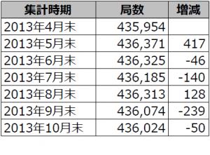 2013年4月末から10月末までのアマチュア局数の推移