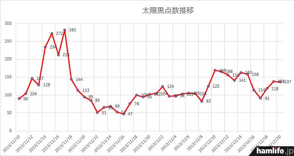 11月10日(日)から12月20日(金)の太陽黒点数推移。11月17日をピークに急激に落ち込んだが、その後は少しずつ上昇傾向であることがわかるだろう