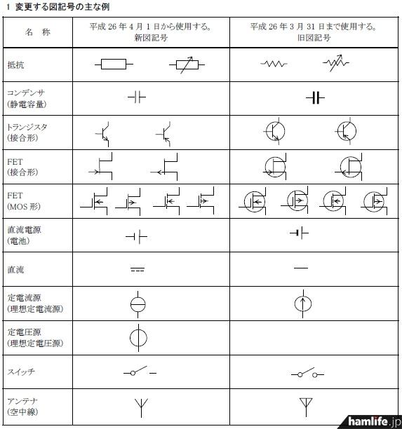 変更される図記号の例(日本無線協会発表の資料より)