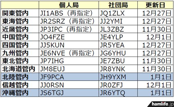 ja-callsign-fuyojyoukyou20140101
