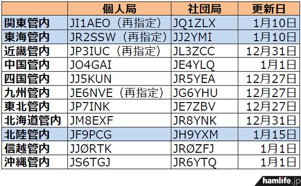 ja-callsign-fuyojyoukyou20140115