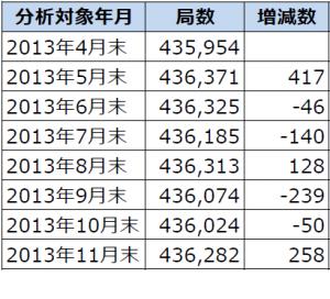 2013年4月末から11月末までのアマチュア局数の推移