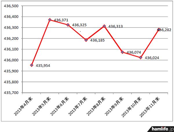 アマチュア局数は11月期で再び258局増加した