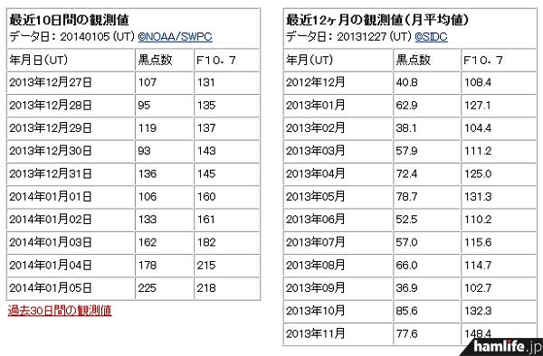 1月5日のデータを見ると、太陽黒点数「228」が表示されている(同Webサイトから)