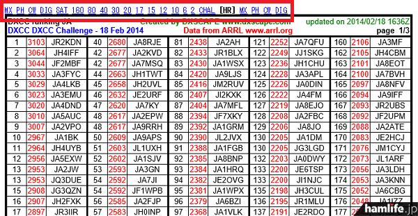 JA局のDXCCランキングがモード別、バンド別、オーナーロールで、順位とコンファーム済エンティティ数が表示される(赤い囲み部分)