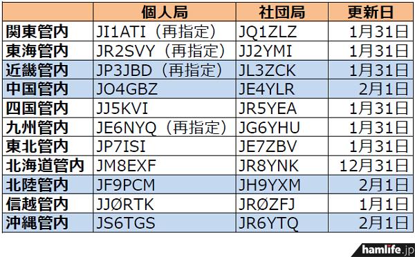 ja-callsign-fuyojyoukyou20140203