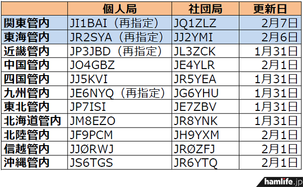 ja-callsign-fuyojyoukyou20140210