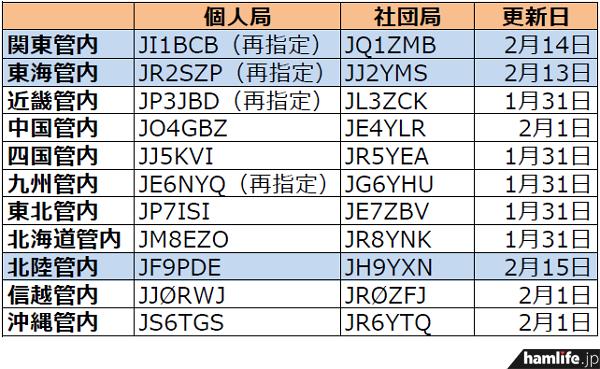ja-callsign-fuyojyoukyou20140217