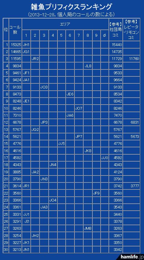JJ1WTL・本林氏が集計した「雑魚プリフィクスランキング」(CICから)