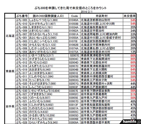 2014年2月1日時点のデータによる「ぷち300を申請してきた局で未交信のところをカウント」。右側にある「未交信率」が50%以上だと、赤字で表記されている(エクセルシートの一部)