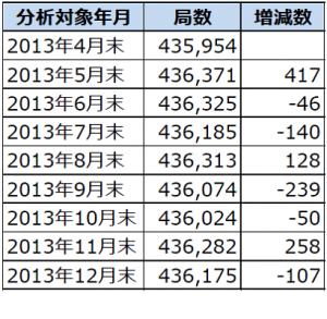 2013年4月末から12月末までのアマチュア局数の推移