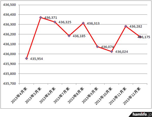 アマチュア局数は12月期で前月期より107局減少した