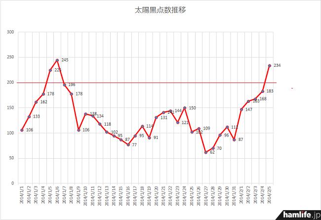 """1月1日からの推移を見ると、今年2回目の太陽黒点数""""200突破!""""がわかる"""