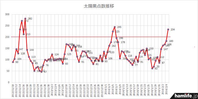 2013年11月17日には太陽黒点数「282」を記録したことがある