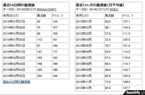 2月5日のデータを見ると、太陽黒点数が「234」に上昇している(同Webサイトから)