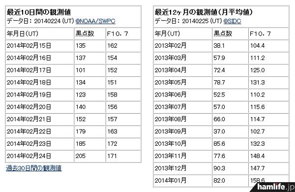 2月24日のデータを見ると、太陽黒点数が「205」に上昇している(同Webサイトから)
