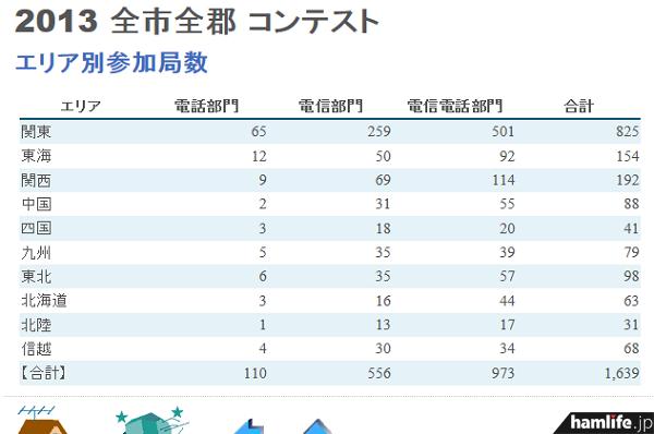 「第34回全市全郡コンテスト」の「エリア別参加局数」を見ると、1エリアからのエントリーが圧倒的に多い(同Webサイトから)