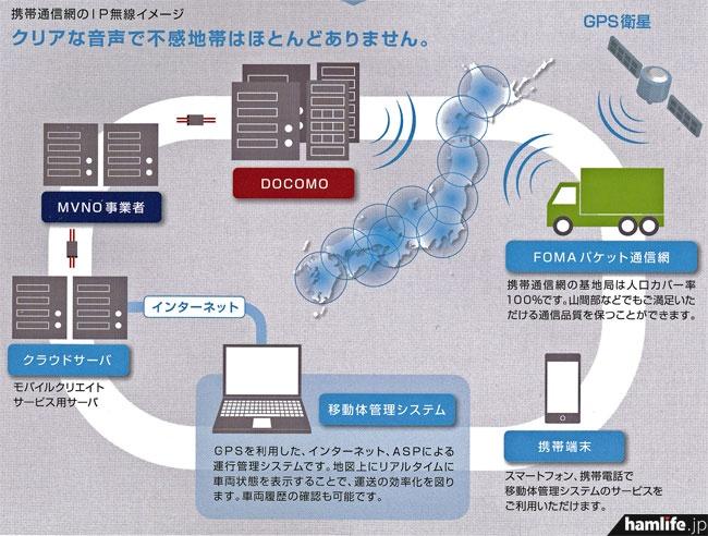 IP業務無線の説明図(モバイルクリエイト社のカタログより)
