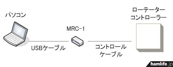 「MRC-1」の接続イメージ(同Webサイトから)